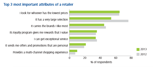Deloitte's 2013 Holiday Retail Outlook